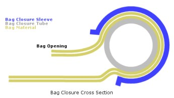 Bag Closure Diagram